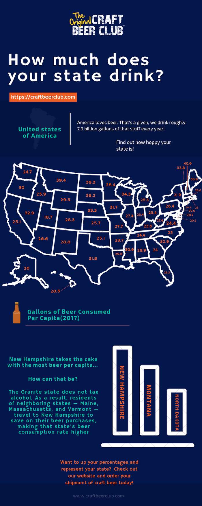 Beer consumption by state infographic